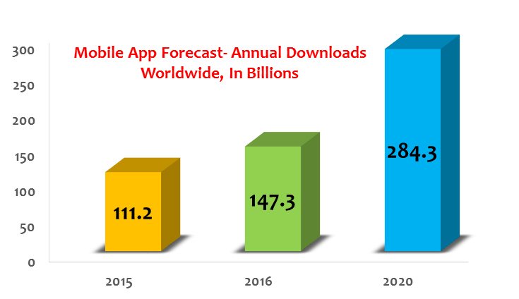 Forecast: Global Mobile Apps Market by 2020
